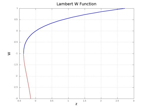 Lambert W-function w=W(z), defined as the inverse of z=wexp(w).