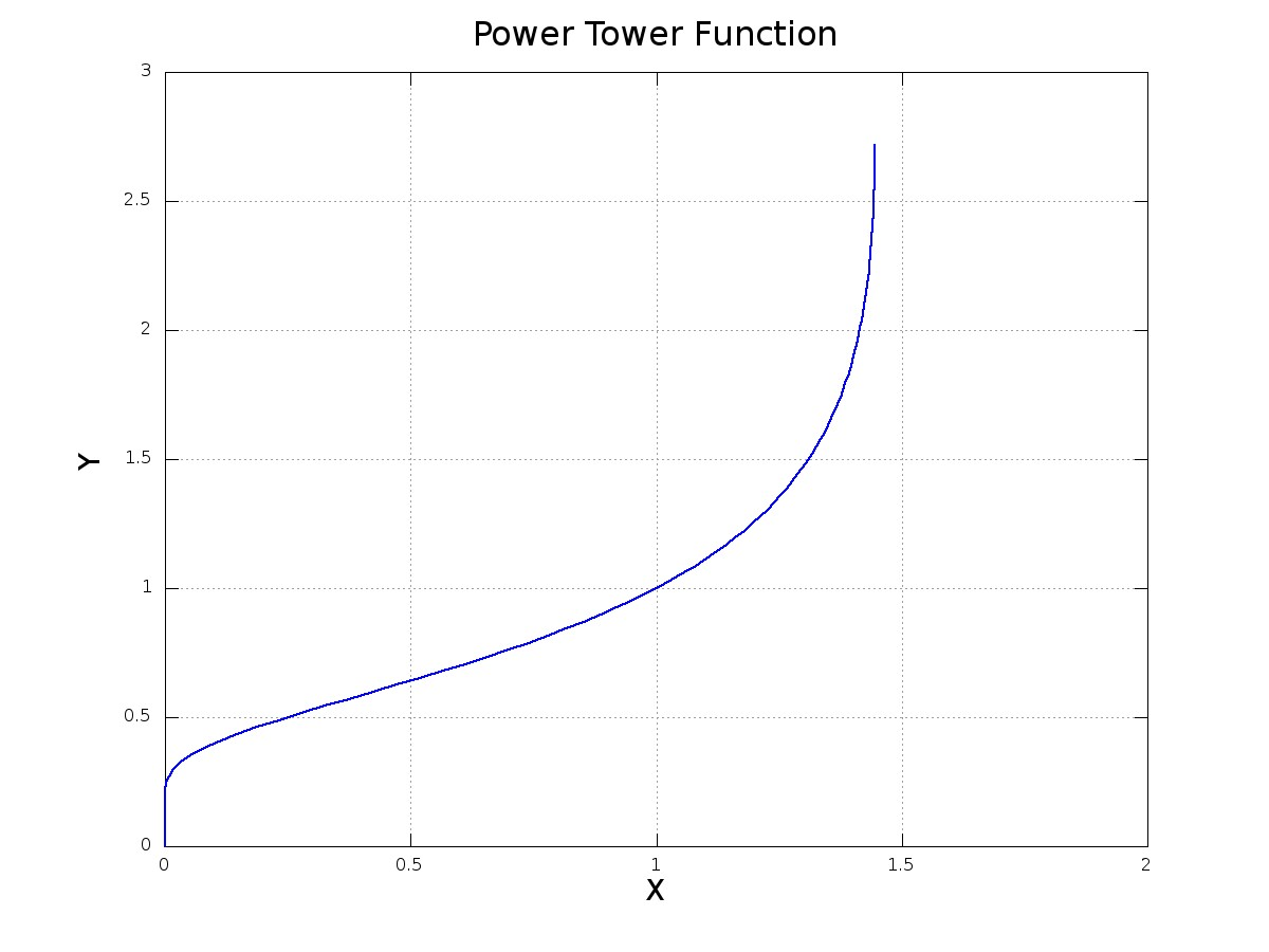 The Power Tower | ThatsMaths