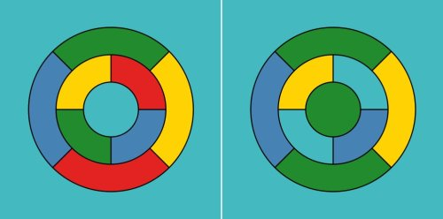 Left: Map with five colours. Right: Recolouring of the map that requires only four colours (image from Wikimedia Commons).