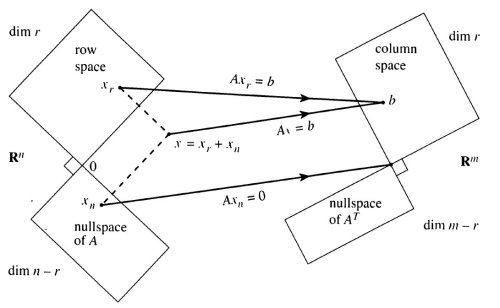 The four fundamental subspaces involved in the action of the matrix A.