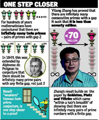 Yitang Zhang brings us closer to a proof of the twin prime conjecture [Image from Hindu Times]