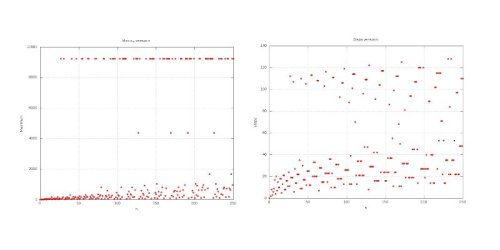 Fig. 2: Left: maximum value of the Collatz sequence as a function of N. Right: number of steps in the Collatz sequence as a function of N.