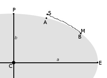 The river source is denoted S and the mouth M. Despite flow down the gradient of g ravitational potential, S is nearer than M to the earth's centre C.