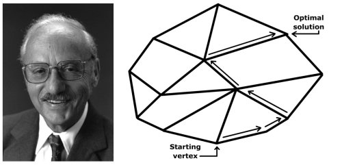 Left: George Danzig (1914-2005), the American mathematical scientist who devised linear programming and the simplex algorithm. Right: The simplex algorithm moves along the edges of the polytope until it reaches the optimum solution.