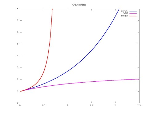 Function {N(t) = N_0 \exp[t/(1+\gamma t)]} for three values of {\gamma}. Blue curve: {\gamma = 0}, exponential growth. Magenta curve: {\gamma = +1}, logistical growth, tending to a finite limit. Red curve: {\gamma = -1}, hyperbolic growth, blowing up at {t=1}.