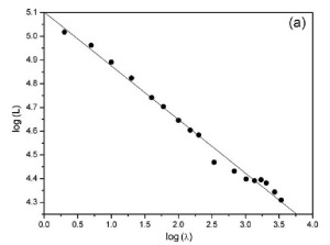 Log-log plot of length versus step-size (from [2]).