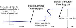 Characteristics of a hydraulic jump (image Wikimedia).