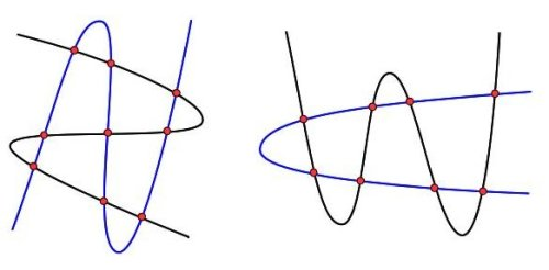 Left: Two cubics intersecting in 9 = 3x3 points. Right: a quadratic and quartic intersecting in 8 = 2x4 points.