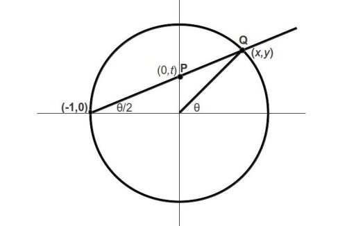 Mapping of rational points on unit circle to rational points on the real line.