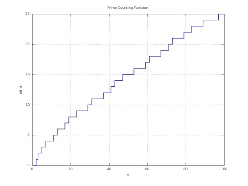 Prime counting function for n <= 100.