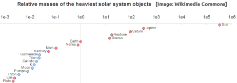 Solar-System-Relative-Masses