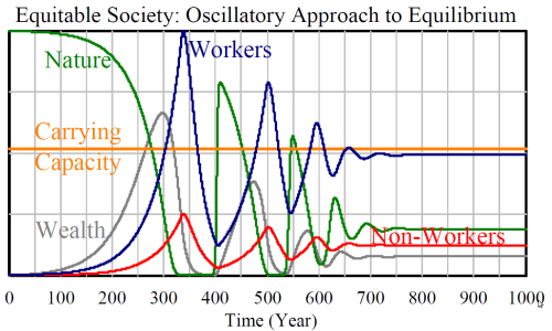 Oscillatory approach to equilibrium, predicted by HANDY  in the presence of both Workers and Non-Workers when the overshoot is not too large.