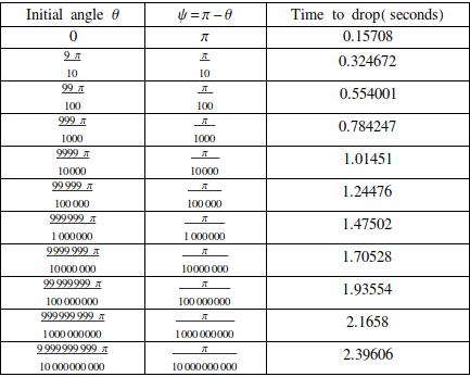 Drop time for a bencil initially stationary with angle theta. The frequency is omega=10.