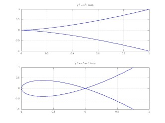 Top: Cusp in function y^2 = x^3. Bottom: Loop in function y^2 = x^3 + x^2.