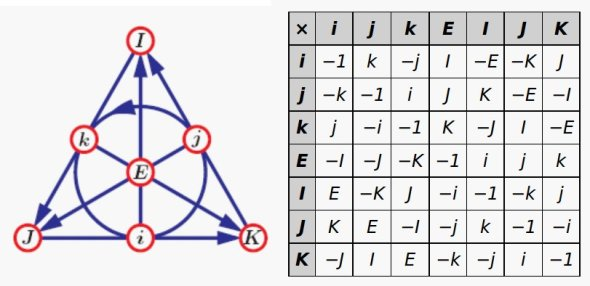 Image result for octonions
