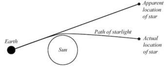 Starlight-Bending