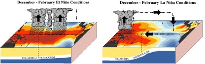 Left: ENSO warm phase (El Nino): Rainfall in mid-Pacific. Right: ENSO cold phase (El Nino): Rainfall in Indonesia.