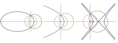 Conic sections (blue curves) and their inverses wrt the focus (green curves). Left: {e1}, hyperbola. The inverse curves are limaçons. For the parabola the inverse is a cardioid.