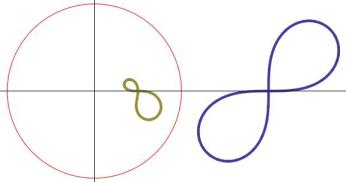 {Lemniscate centred at {(2,0 )} (blue) and its inverse (green) wrt the unit circle centred at the origin.