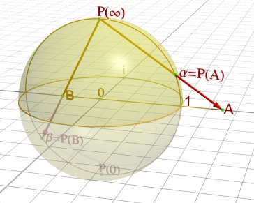 Stereographic mapping of the plane onto the Riemann sphere. Image Jean-Christophe Benoist, Wikipedia.