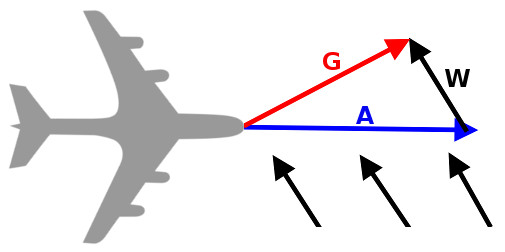 The air speed is A (blue),  the wind speed is W (black) and the ground speed is G (red). Since the ground speed is the resultant (vector sum) of air speed and wind speed, a simple vector subtraction gives the wind speed: W= G – A.