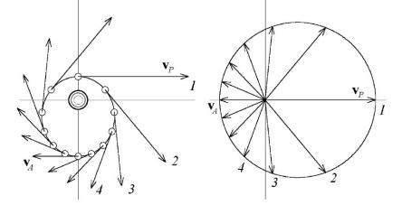 Keplerian orbit of a planet and the velocity vectors in space (left), and hodograph of the velocity vector in velocity space (right). [from Butikov, 2000].