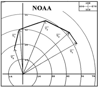 Hodograph plot of wind vectors at five heights in the troposphere. This indicates vertical wind shear and also horizontal temperature gradients. Since the wind veers with height between V2 and V3, it is blowing warmer air north-eastwards to a colder region (image source: NOAA).
