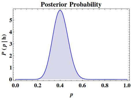 The posterior probability P(p|h) for h=20 and n=50.