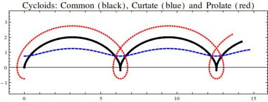 Three trochoids: a common cycloid (black), curtate cycloid (blue dashed) and prolate cycloid (red dotted).