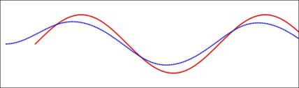 Tracks of the front wheel (solid red) and back wheel (dashed blue) of bicycle. The front wheel follows a simple sinusoidal path. The back track soon becomes sinusoidal with smaller amplitude.