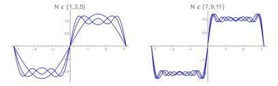 SCF-Fourier-Sums.jpg