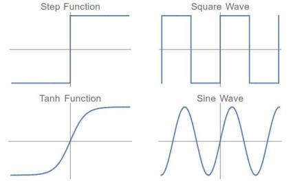 SCF-Step-Square-Tanh-Sin
