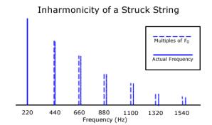 EPT-Inharmonicity