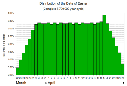 Easter-Distribution