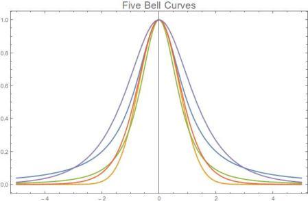 BellCurves
