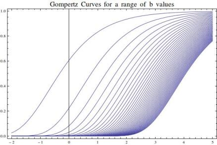 GompertzCurves
