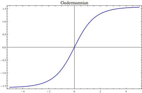 Gudermannian