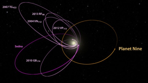 Planet-Nine-Orbit-Plots