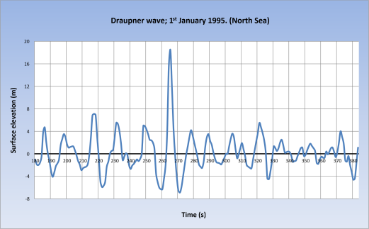Draupner-Wave