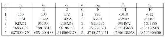 Ramanujan-1729-Table