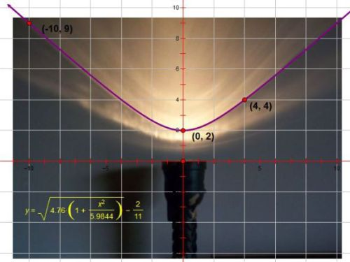 Light-Hyperbola