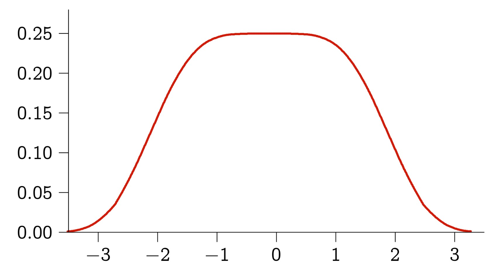 RandomHarmonicSeriesDistribution