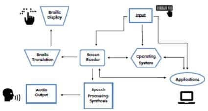 Screen-Reading-Schematic