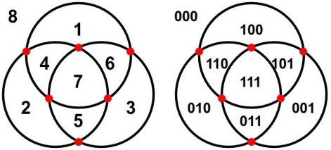 Venn agains awake thatsmaths we can define a venn diagram in a strictly mathematical way but we can also describe it in an intuitive way it is a partitioning of the plane by a set of ccuart Image collections