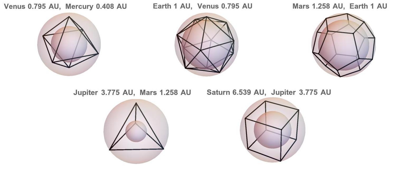 kepler-orbits