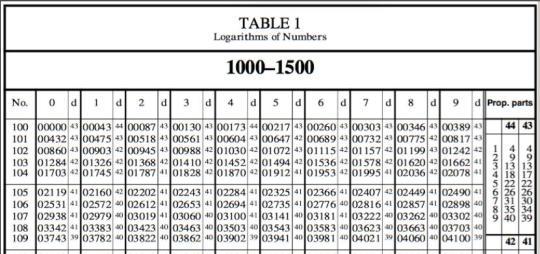 log10-table
