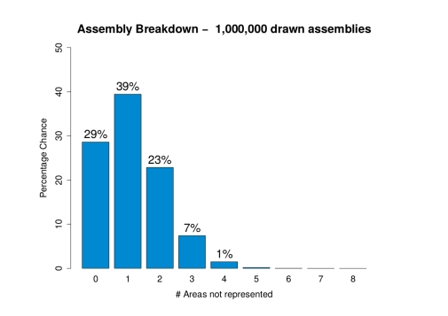 citizens-assembly-probability-2