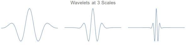 Wavelets-Hermitian-01