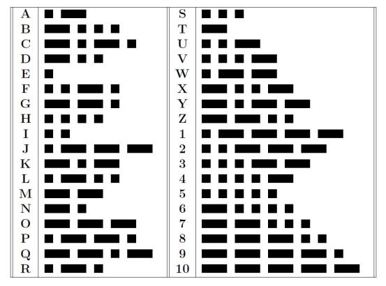 Patterns In Poetry Music And Morse Code Thatsmaths