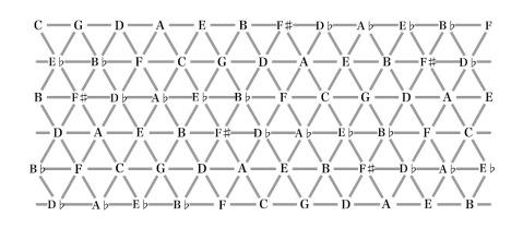 Tonnetz-Grid